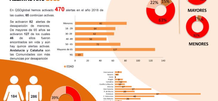 DURANTE 2018 DESAPARECIERON MÁS MUJERES Y MAYORES DE 65 AÑOS